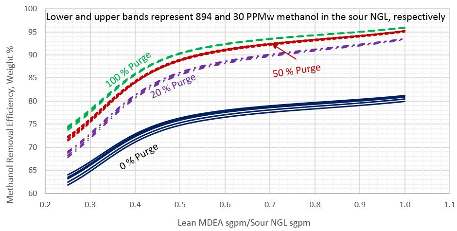 Figure 1. Methanol removal efficiency vs circulation ratio of lean MDEA Sm3/h (sgpm) to sour NGL Sm3/h (sgpm) for sour NGL temperature of 26.7 °C (80 °F)