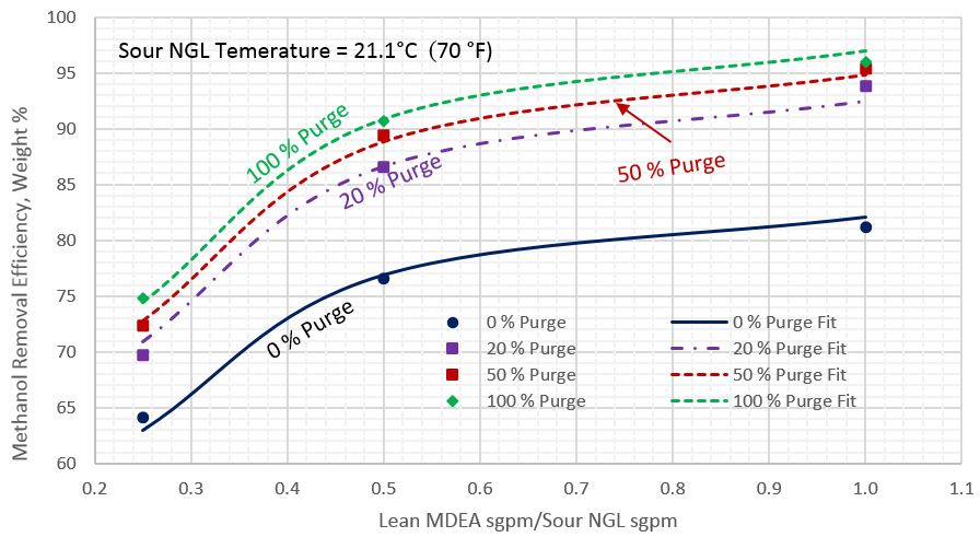 Figure 2. Average methanol removal efficiency vs circulation ratio of lean MDEA Sm3/h (sgpm) to sour NGL Sm3/h (sgpm) for sour NGL temperature of 21.1 °C (70 °F)