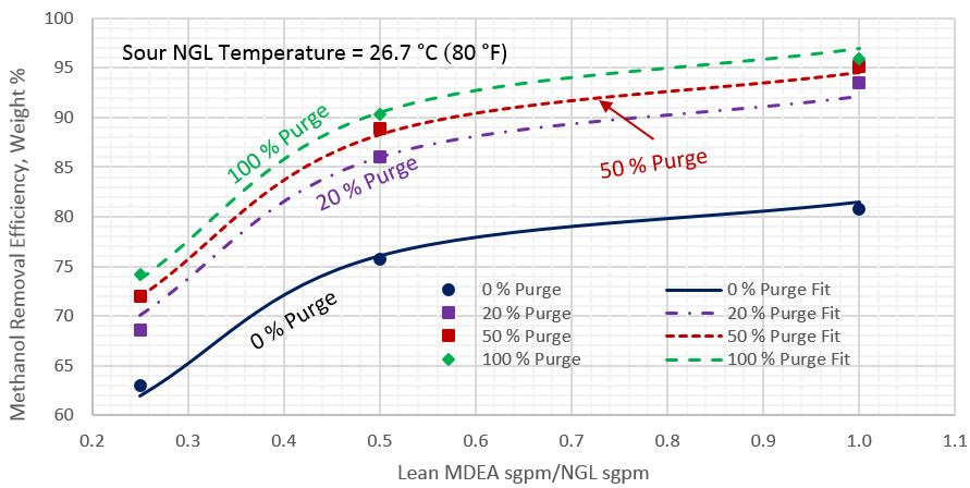 Figure 3. Average methanol removal efficiency vs circulation ratio of lean MDEA Sm3/h (sgpm) to sour NGL Sm3/h (sgpm) for sour NGL temperature of 26.7 °C (80 °F)