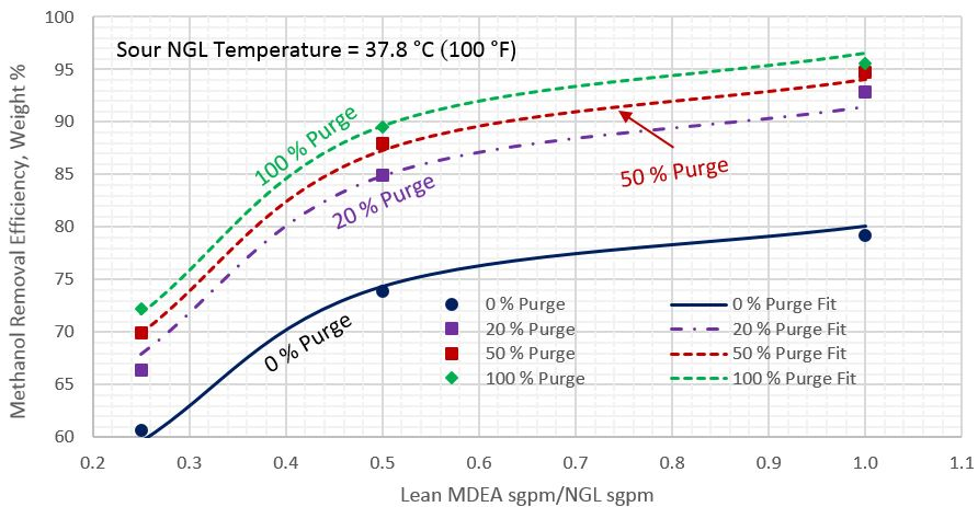 Figure 4. Average methanol removal efficiency vs ratio circulation of lean MDEA Sm3/h (sgpm) to sour NGL Sm3/h (sgpm) for sour NGL temperature of 37.8 °C (100 °F)