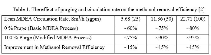 Table 1. The effect of purging and circulation rate on the methanol removal efficiency [2]