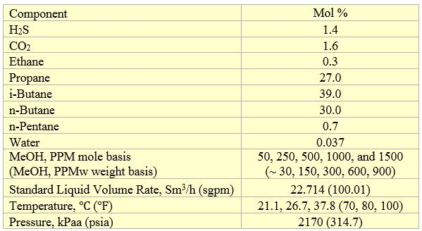 Table 2. Feed composition, volumetric flow rate and conditions [2]