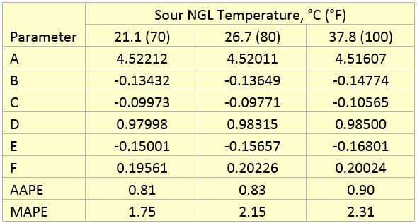 Estimating methanol removal in the ngl sweetening process for Html table parameters