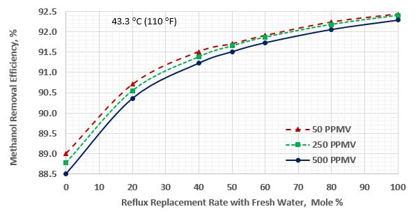 Figure 1. Methanol removal efficiency vs reflux replacement for sour gas temperature of 43.3 °C (110 °F)