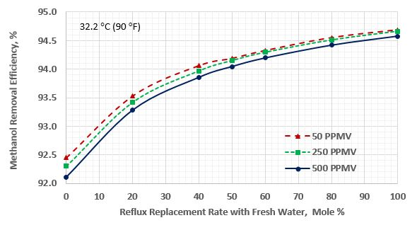 Figure 2. Methanol removal efficiency vs reflux replacement for sour gas temperature of 32.2 °C (90 °F)