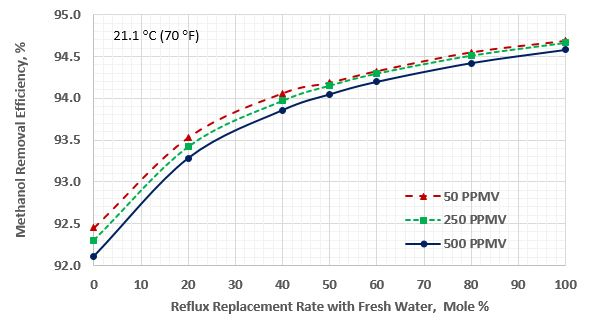 Figure 3. Methanol removal efficiency vs reflux replacement for sour gas temperature of 21.1 °C (70 °F)