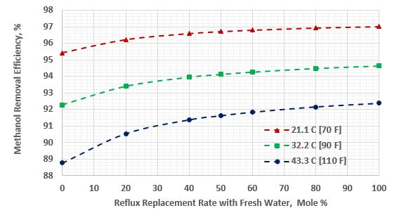 Figure 4. Average methanol removal efficiency vs reflux replacement
