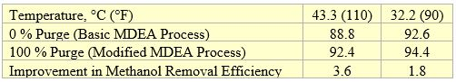 Table 1. The effect of purging and sour gas temperature on methanol removal efficiency [2]