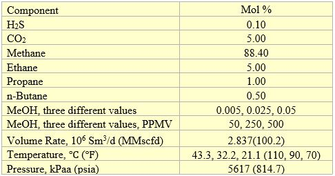 Table 2. Feed composition on the dry basis, volumetric flow rate and conditions [2]
