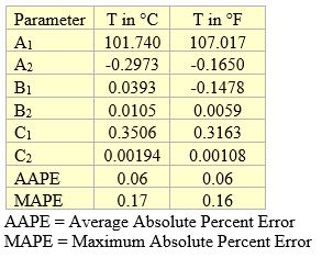 Table 4. Parameters of Equation 1 for methanol removal efficiency