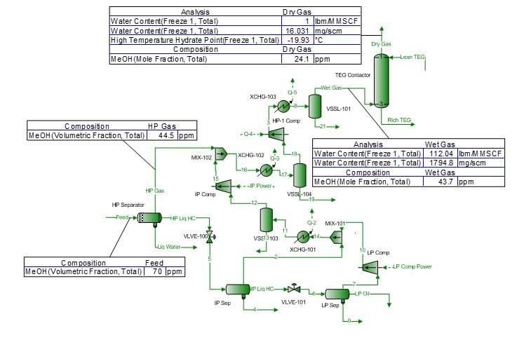 Figure 1. Simple process flow diagram used in this case study [1]
