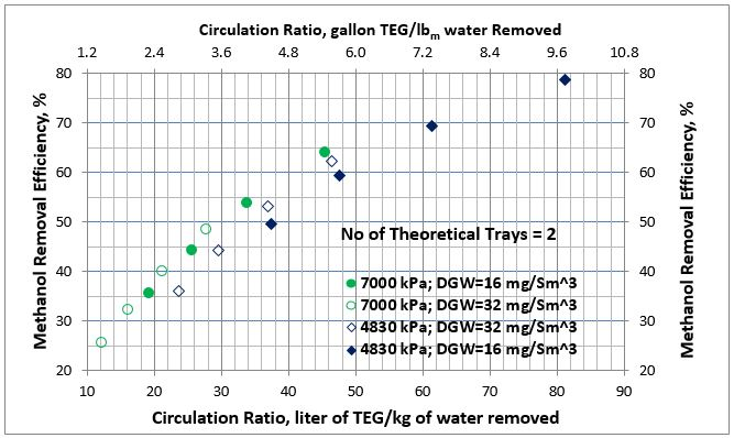 Figure 2. Average methanol removal efficiency vs circulation ratio for 2 theoretical trays