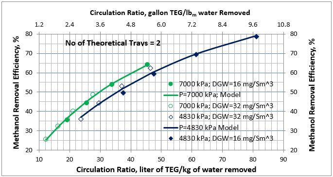 Figure 4. Average methanol removal efficiency vs circulation ratio for 2 theoretical trays