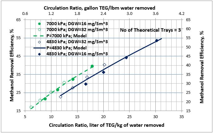 Figure 5. Average methanol removal efficiency vs circulation ratio for 3 theoretical trays