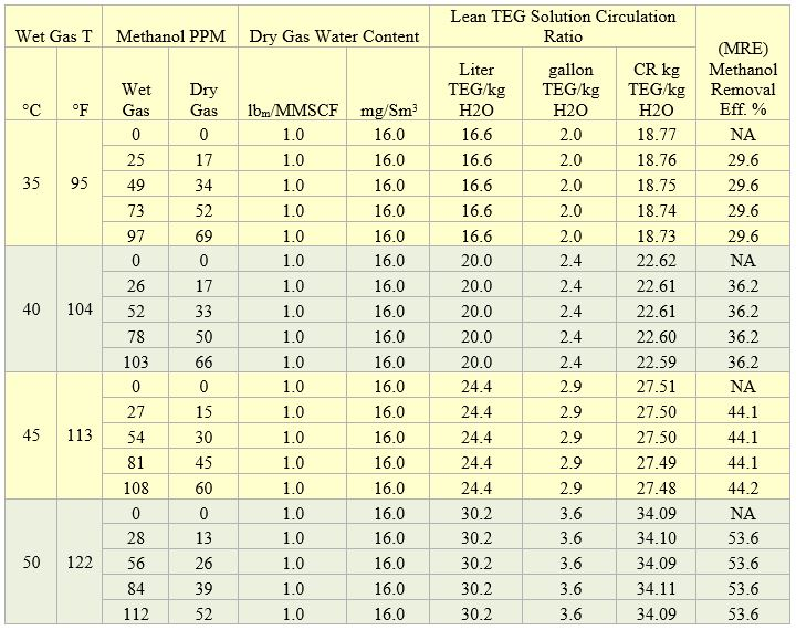 Table 1. Sample results for two theoretical trays and wet gas pressure of 4830 kPa (700 psia)