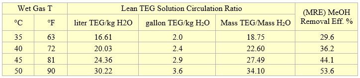 Table 2. Average results for two theoretical trays and wet gas pressure of 4830 kPa (700 psia)