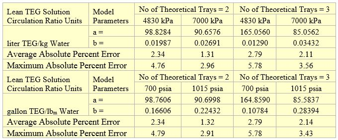 Table 3. Parameters of Equation 1 for methanol removal efficiency