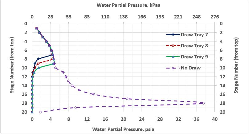 Figure 2. Water partial pressure profile in the stabilizer column for several cases