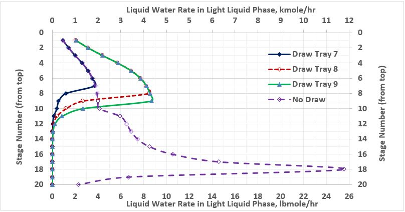 Figure 3. Water rate in light liquid phase in the stabilizer column for several cases