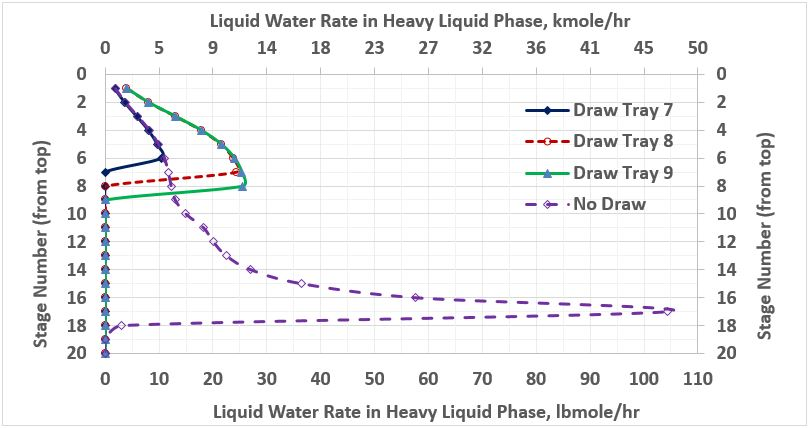 Figure 4. Water rate in heavy liquid phase in the stabilizer column for several cases