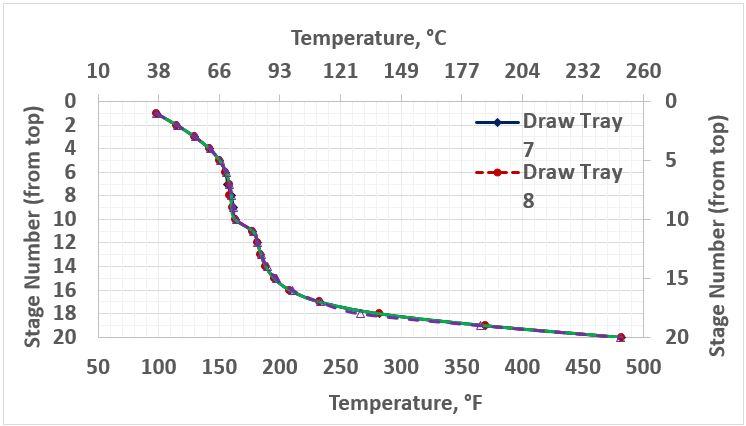 Figure 5. Temperature profiles in the stabilizer column for several cases