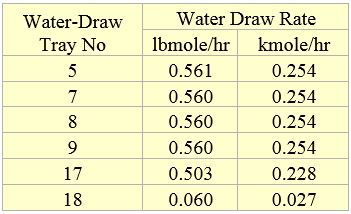 Table 4. Impact of water-draw tray location on removal water rate