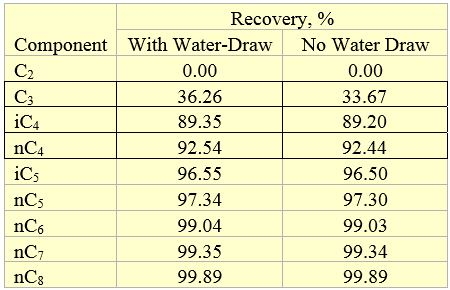 Table 5. Recovery of selected components in the stabilized condensate