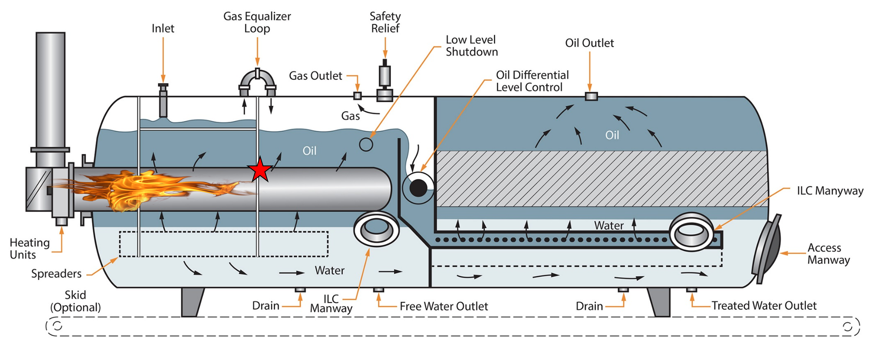 Design and Operation of Unconventional Surface Facilities: Process Safety  Tips | Campbell Tip of the Month
